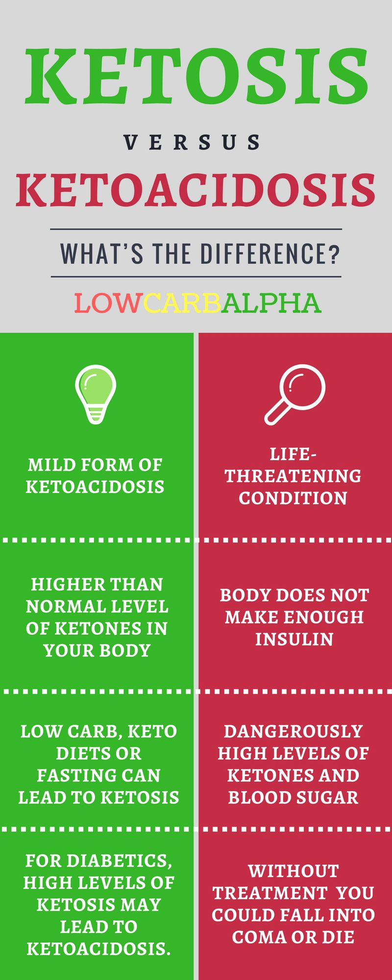 What's the Difference Between Ketosis and Diabetic Ketoacidosis forecast