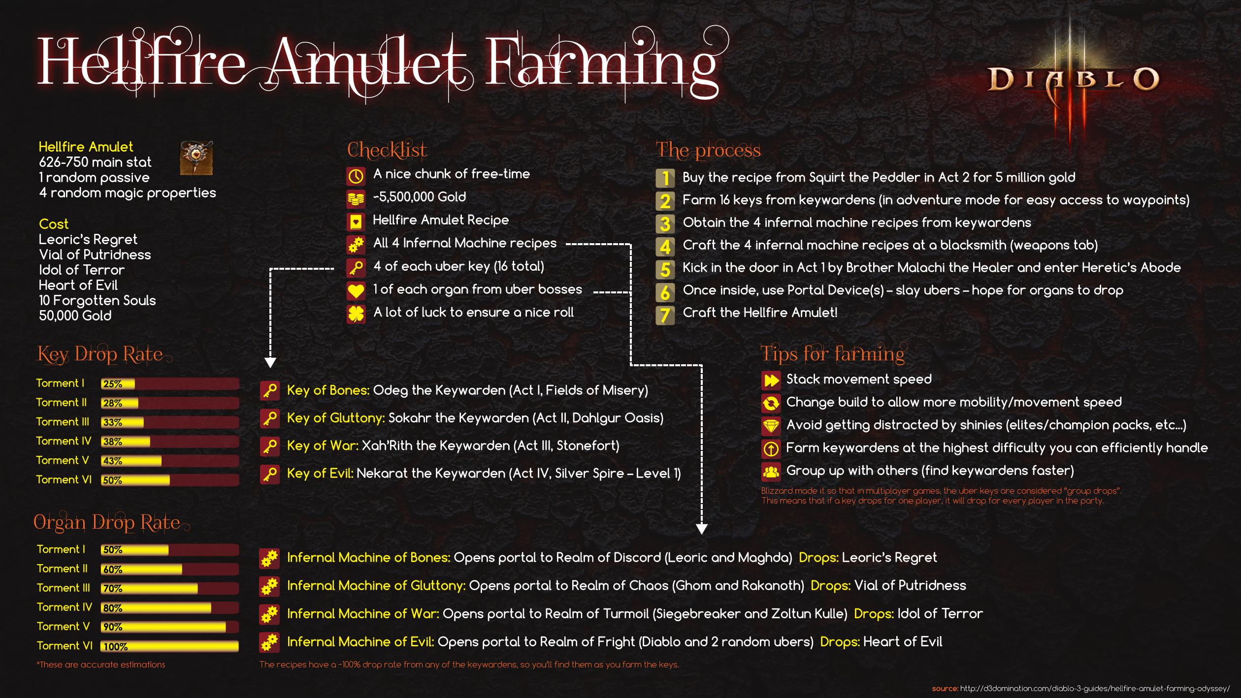 Hellfire Amulet Farming Infographic Diablo Iii General Discussion Diablo Forums Forums Diablofans