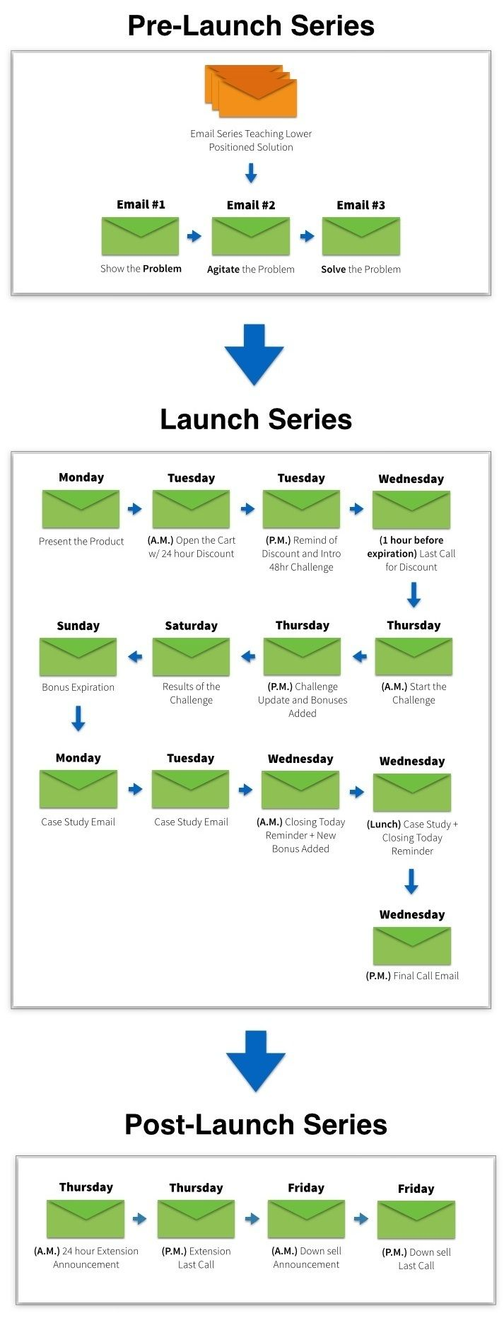 How To Launch A Product With No Money