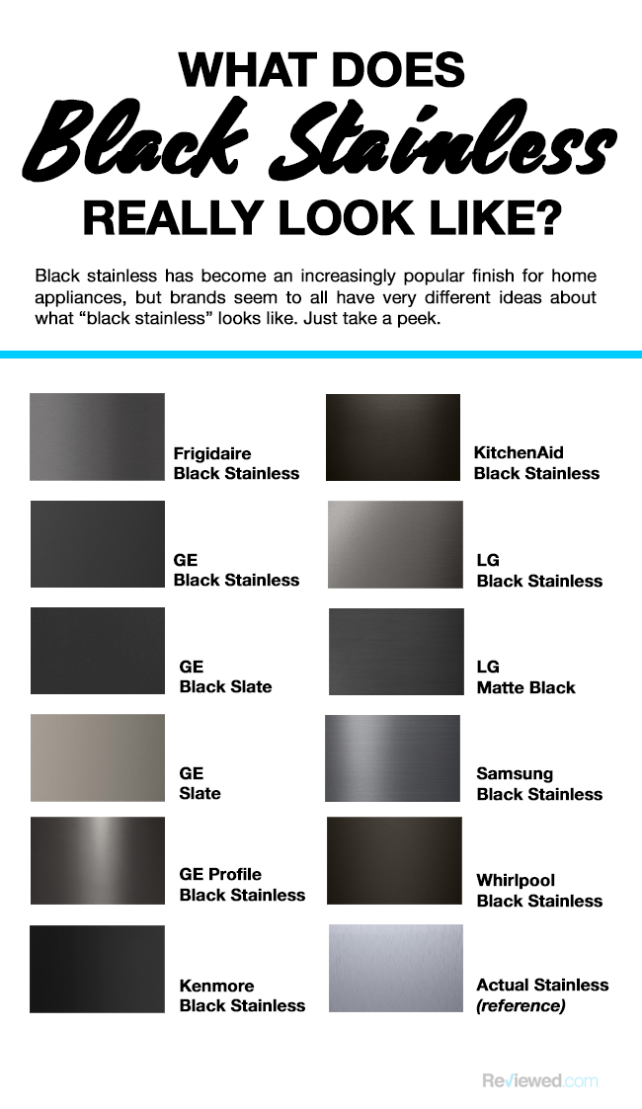 Should You Upgrade Your Kitchen To Black Stainless Steel