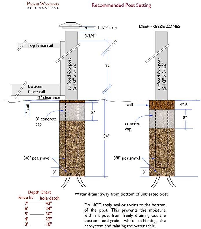 How To Set Posts For Wood Fences And Wood Gates Wood