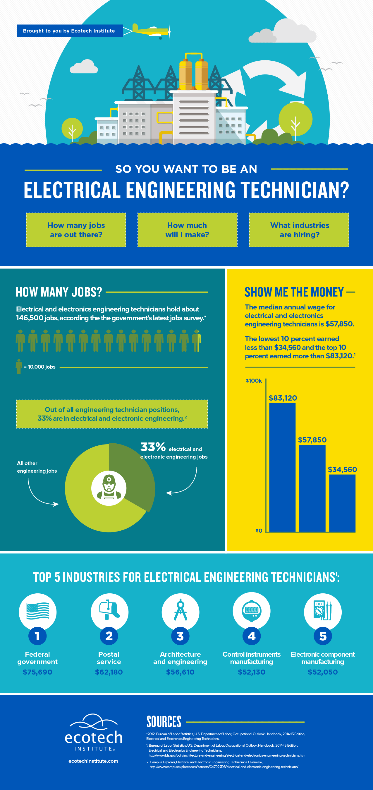 [INFOGRAPHIC] So you want to be an electrical engineering