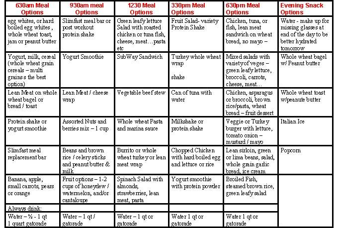 Weight gain diet plan chart for ranger school military fitness also rh pinterest