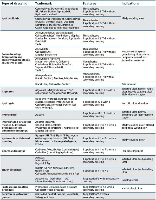 Wound Dressing Types | Nursing School and Education | Pinterest ...