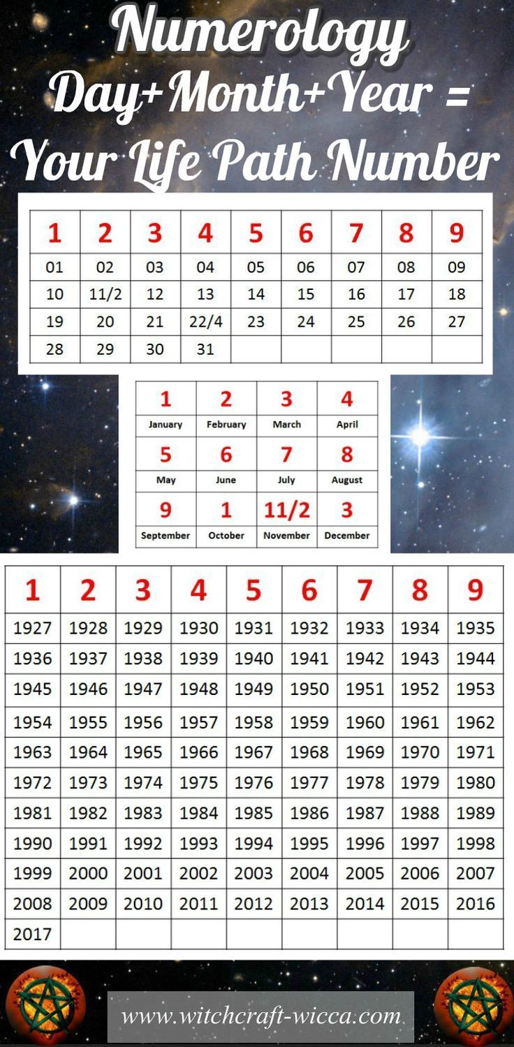 Numerology Based on BirthDay, Birth Date Numerology life