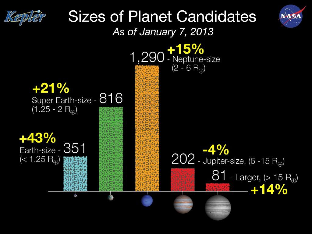 Kepler Spacecraft's 7 Greatest Alien Planet Discoveries (So Far) | Exoplanets & NASA