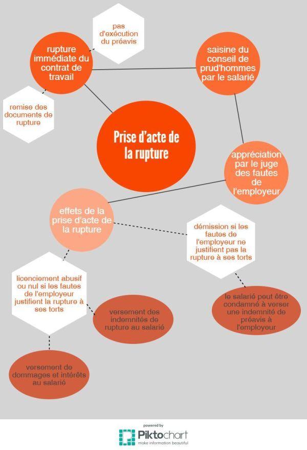 Infographie : les étapes d'une prise d'acte de la rupture du