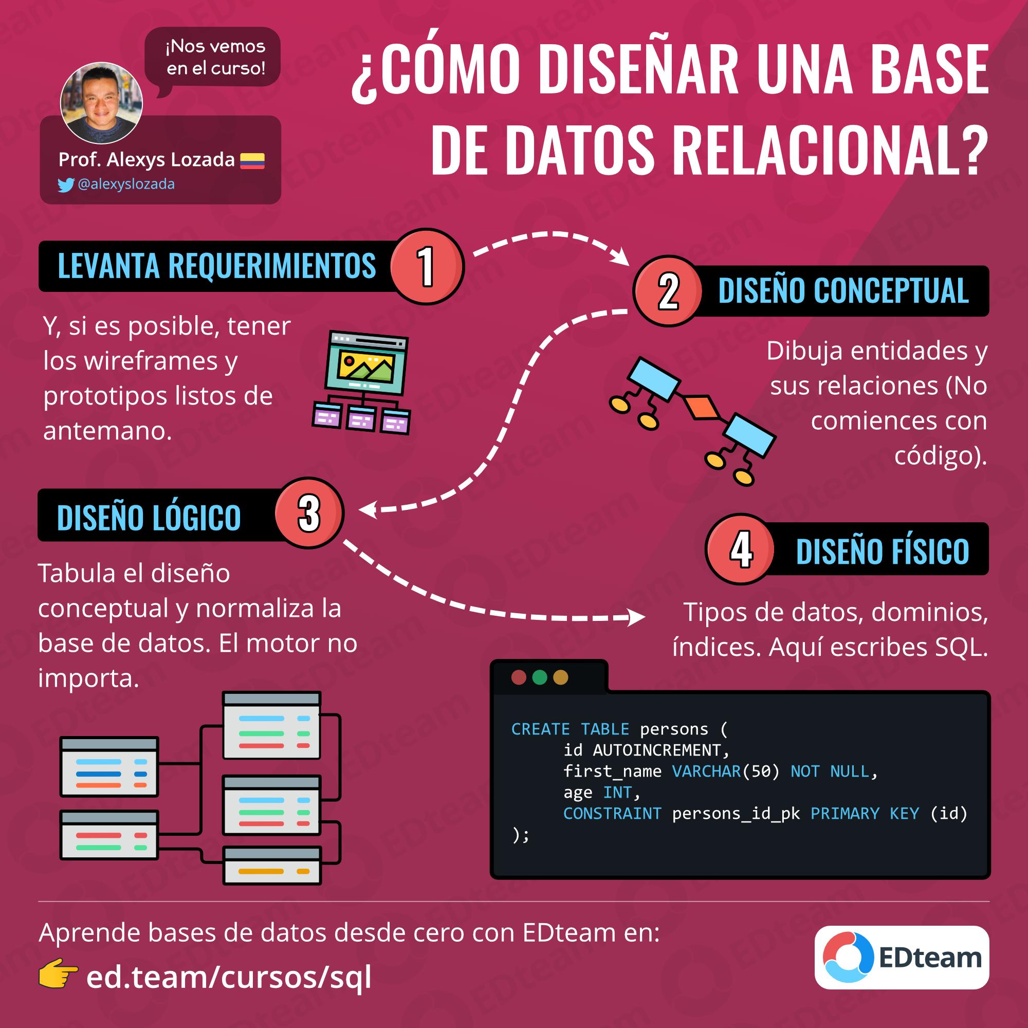 Como Disenar Una Base De Datos Relacional Tecnologias De La Informacion Y Comunicacion Informatica Y Computacion Bases De Datos Relacionales