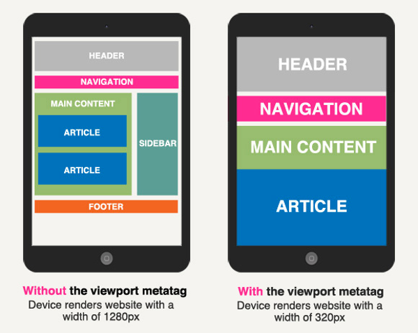 Image Showing Different Website Layouts With And Without Viewport Meta Tag Website Layout Responsive Design Web Design