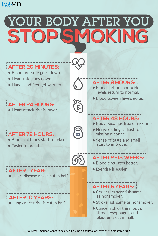 Vantaggi dello smettere di fumare