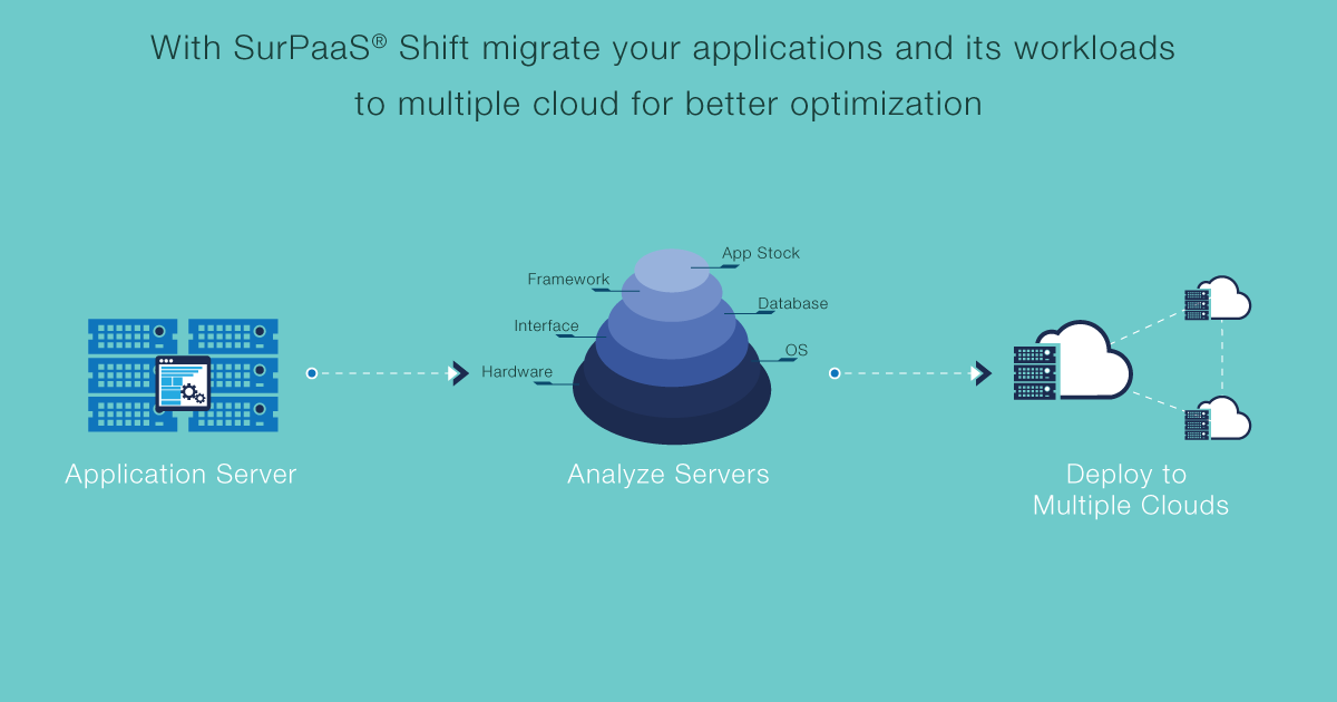 #Migrate apps and its #workloads across #clouds for better #optimization | migration | cloud computing |