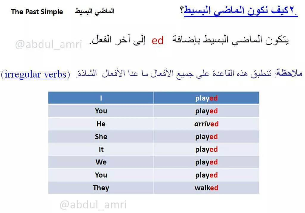 Pin By Nadih Koko On Mohammad Sami Learn English Irregular Verbs Learning