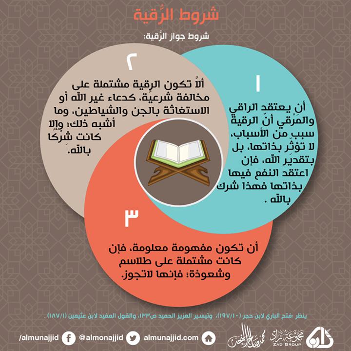 شروط الرقية الشرعية المشجرات العلمية Islam Question And Answer Life Quotes This Or That Questions Pie Chart