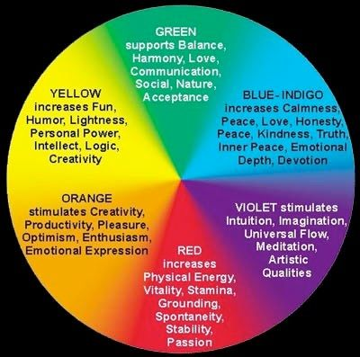 29 Characteristics Of Color Ideas Color Color Meanings Color Psychology