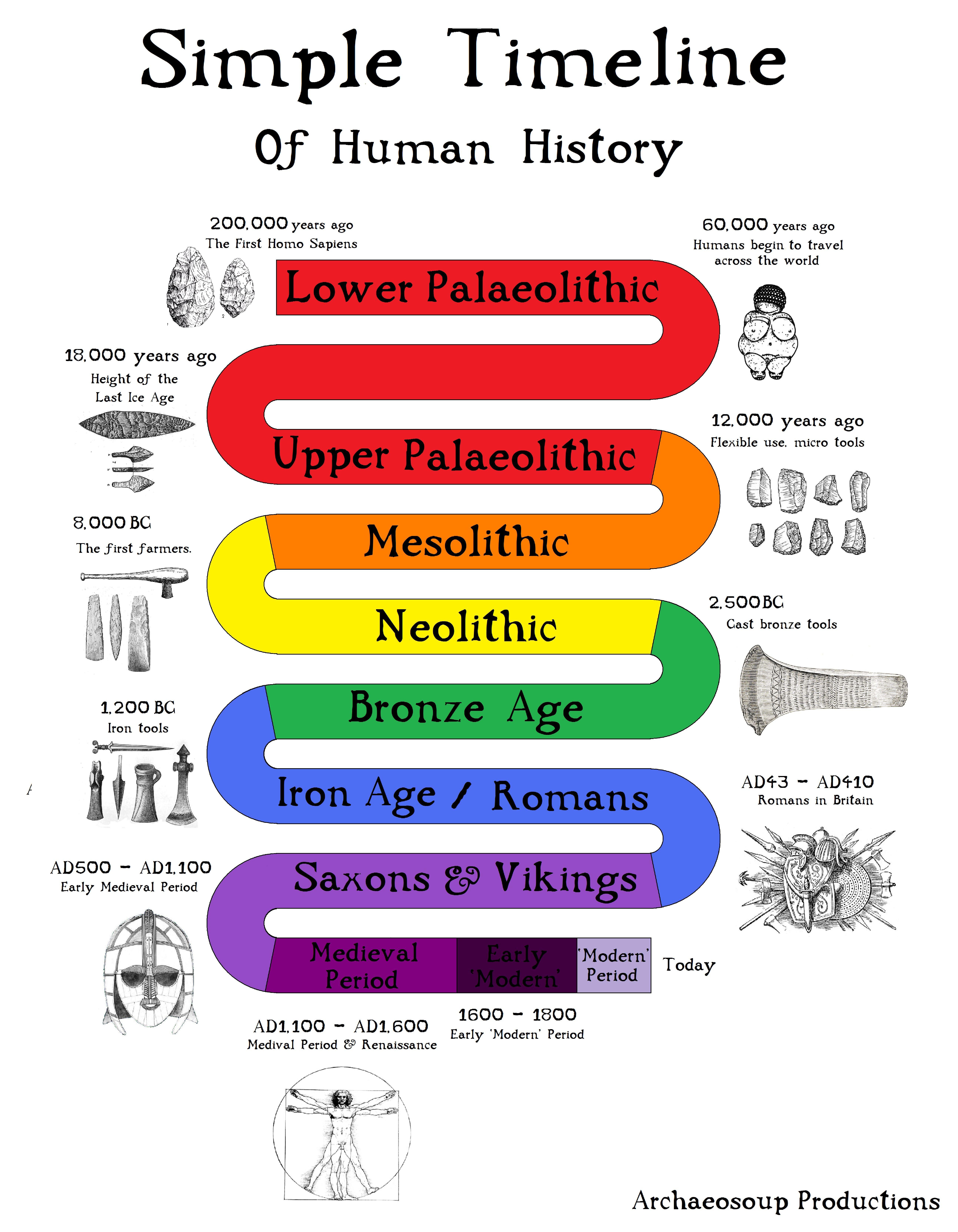 Stone Age Timeline