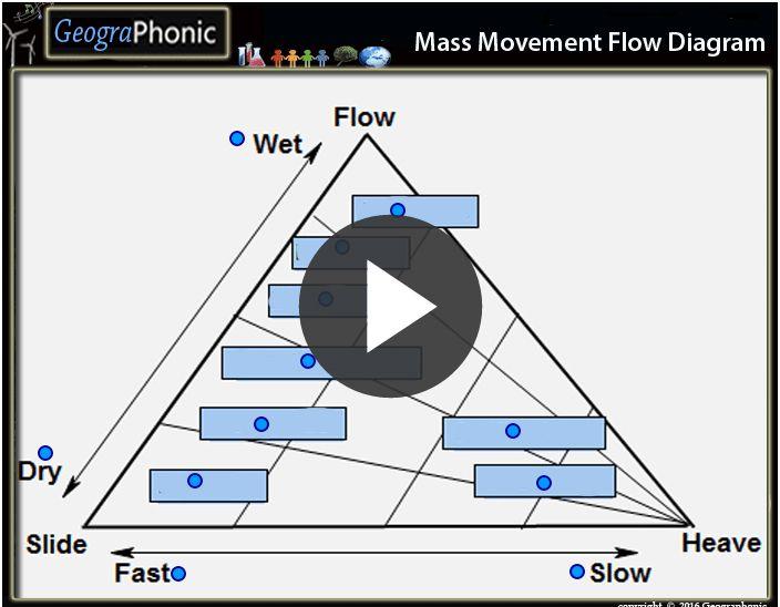 Free Quiz Game Mass Movement Flow Diagram Mass Movement Flow