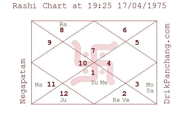 astrology lagna kundali