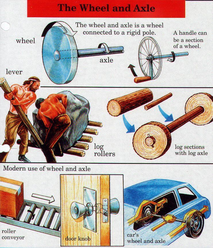 Examples Of Wheel And Axle Logs Car Wheels Are Axles Inside Design