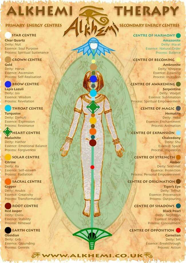 From ancient Egypt | chakras | Energy healing spirituality