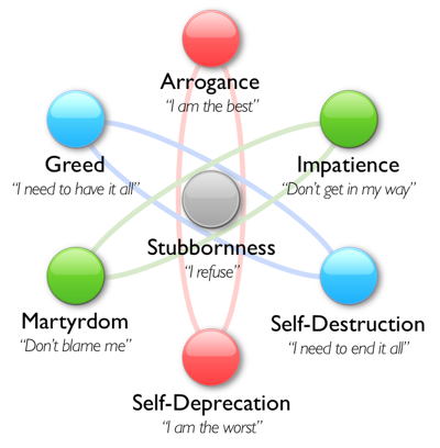 seven chief features of ego, damn you ego