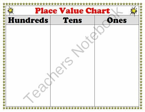 Place Value Chart Poster Or Work Mat For Students Ones Period