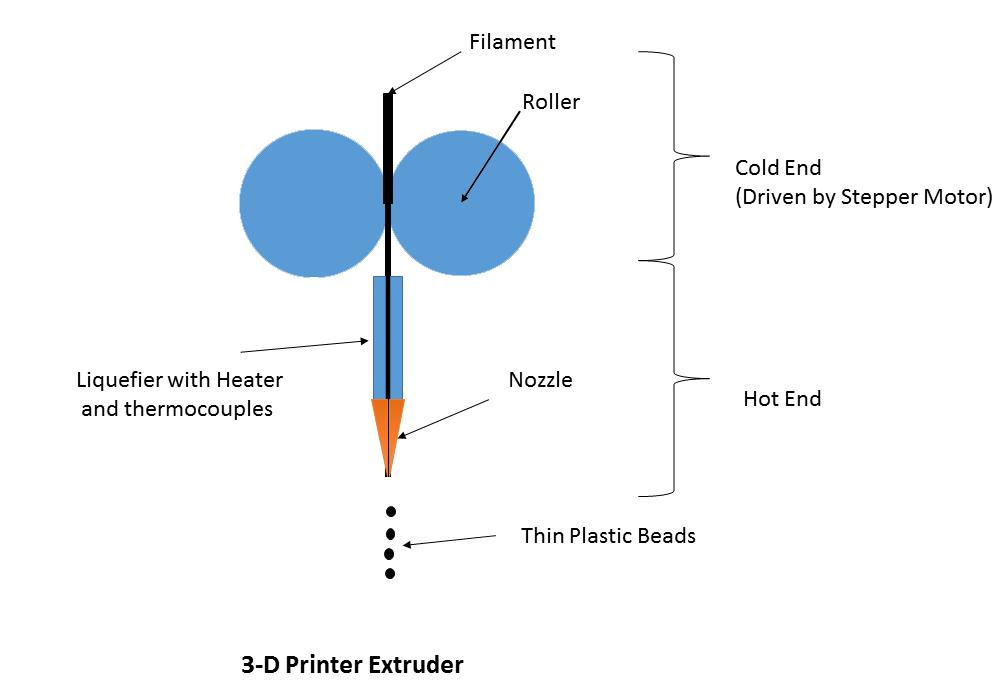 3d Printer Extruder Diagram Tech Articles Pinterest 3d Printer