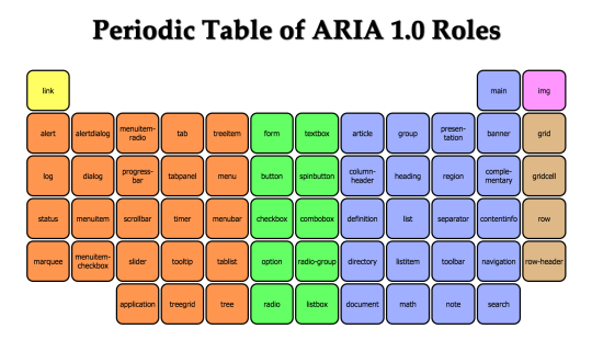 The periodic table of aria 10 roles by dylan barrell is useful for periodic table urtaz Choice Image