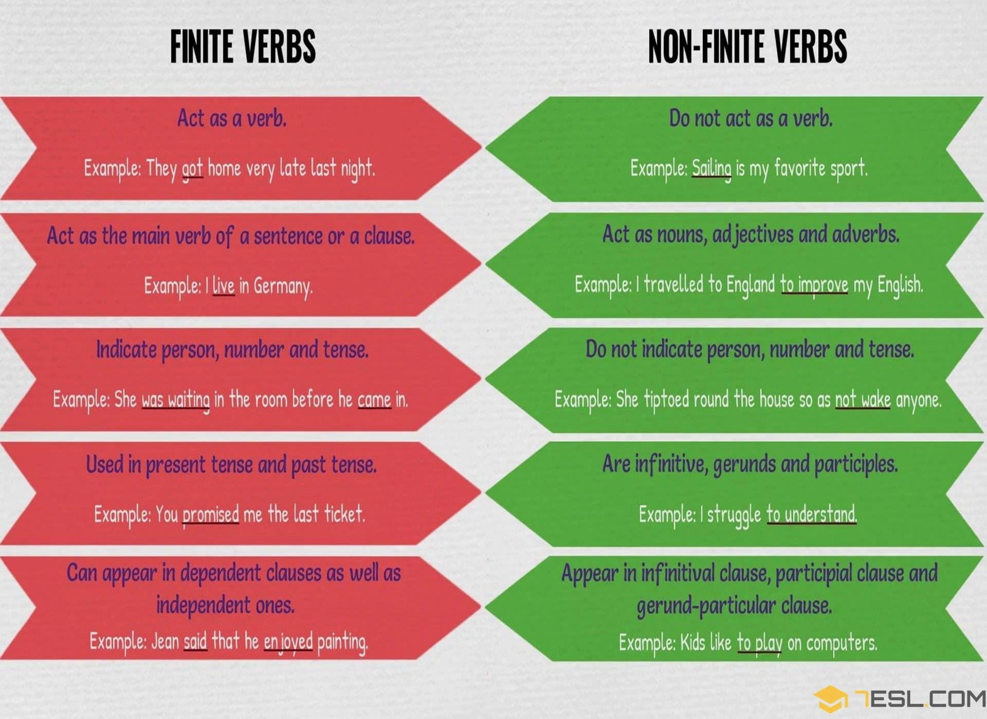 Finite Verbs Amp Non Finite Verbs Useful Rules Amp Examples