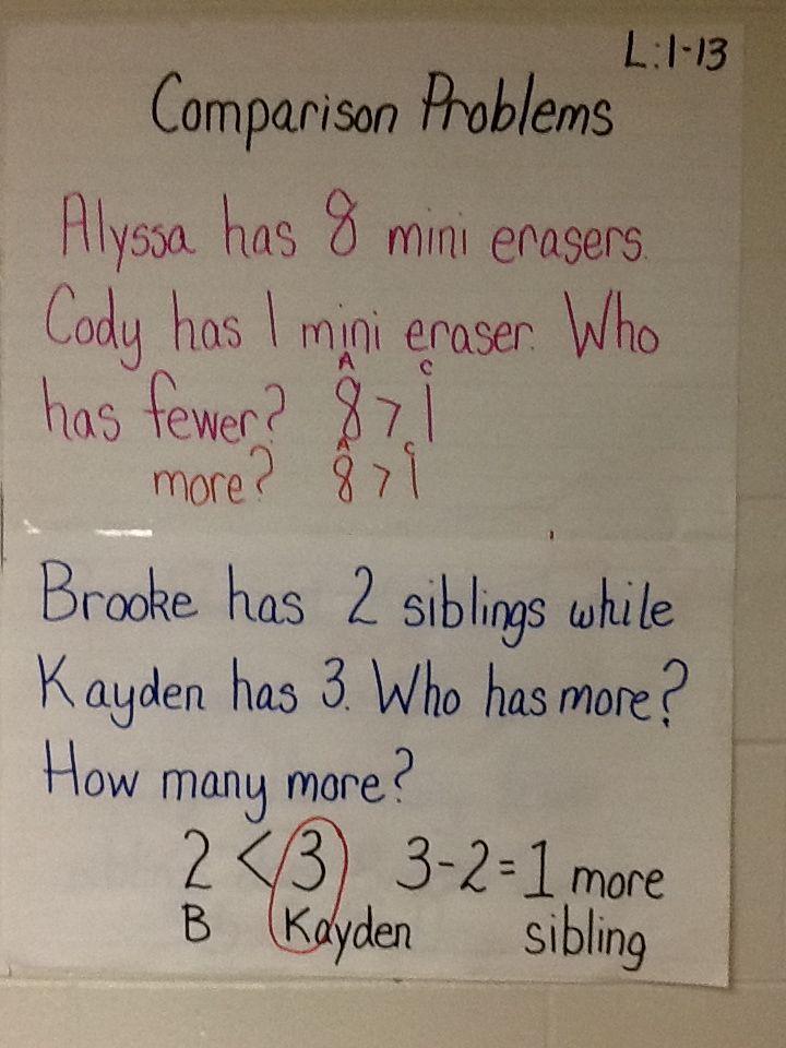 Lesson 1-13, Comparison Problems Anchor Chart - 4th Grade FLC