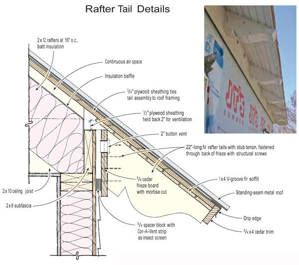 Adding Timber Rafter Tails To A Stick Framed Roof Roof Detail Metal Roof Roofing