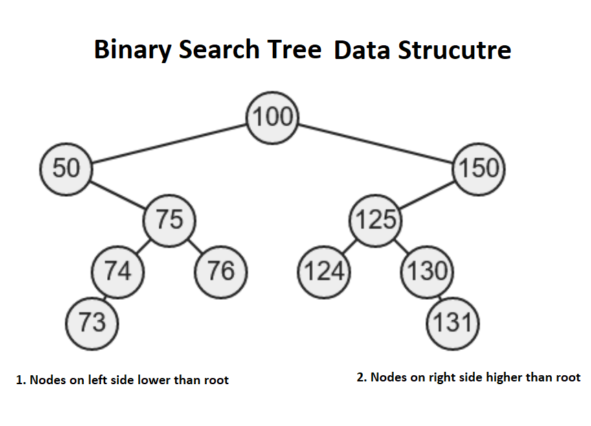 My favorite free courses to learn data structures and