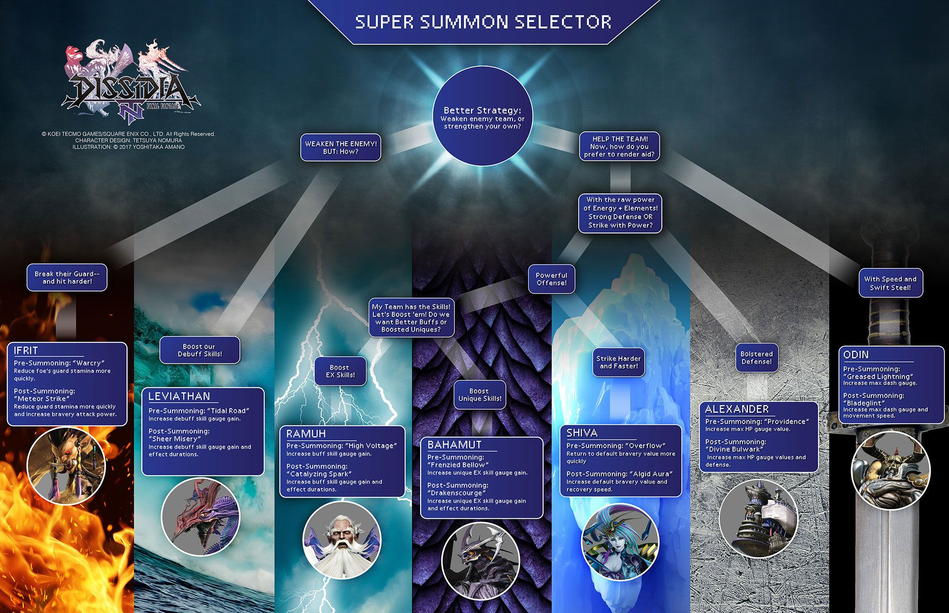 Dissidia Final Fantasy NT for PlayStation 4 | GameStop | PS4 | Final