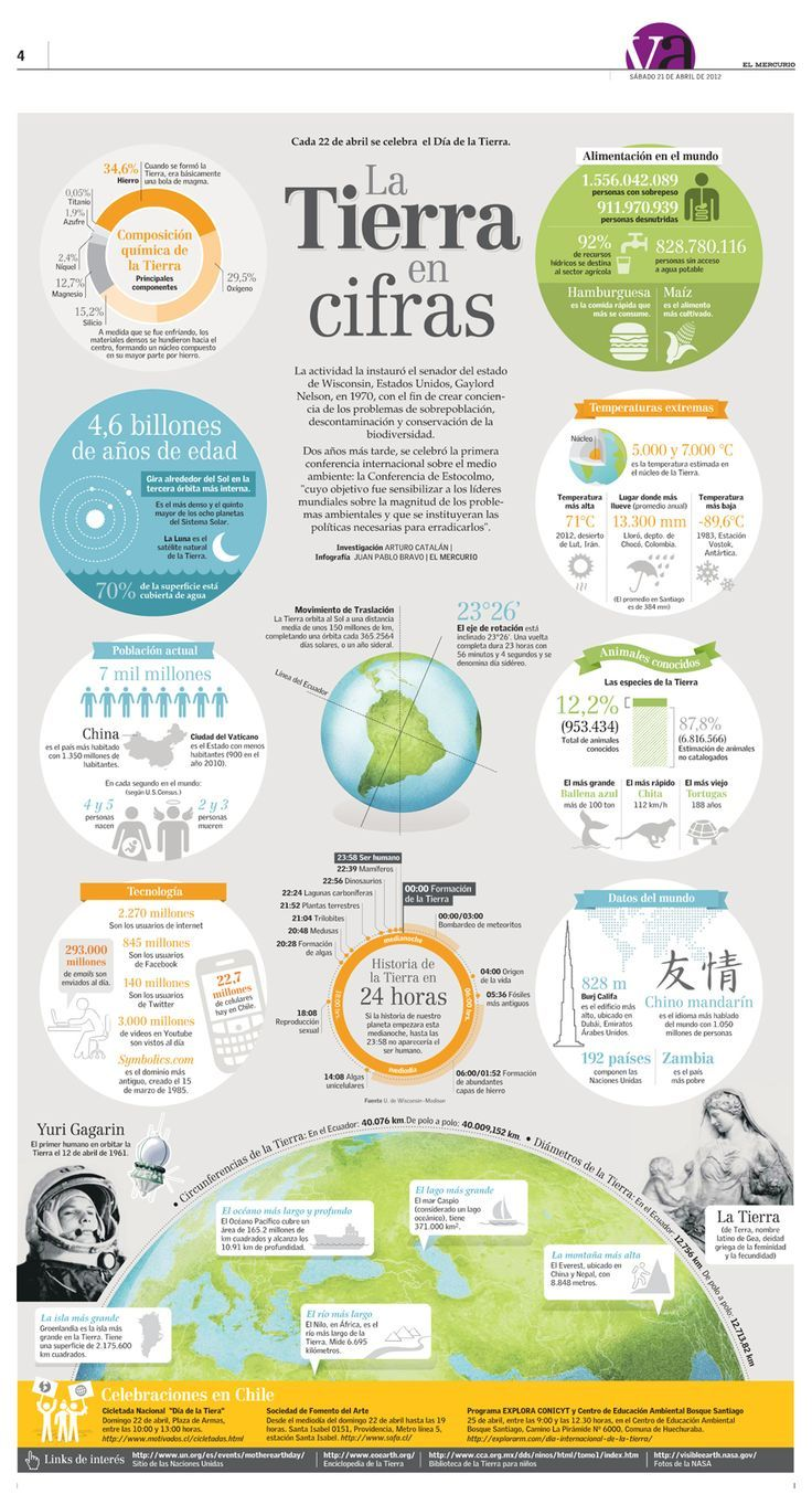 La Tierra en cifras #infografia #infographic #education                                                                                                                                                                                 Más
