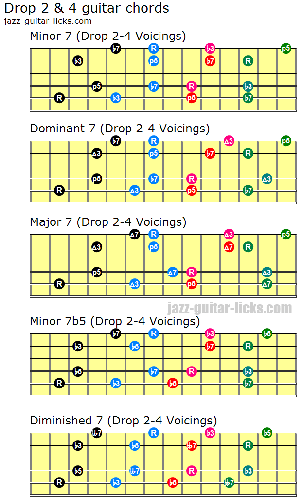Drop 2 And 4 Guitar Chords M Theory Pinterest Guitar Chords