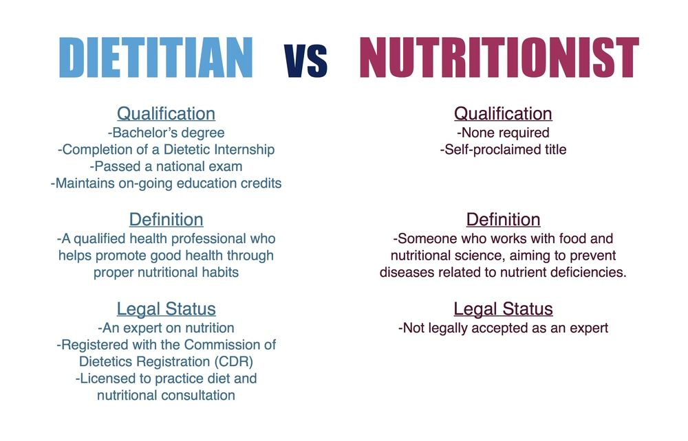 Dietitian Vs Nutritionist The Facts Ii The Baking