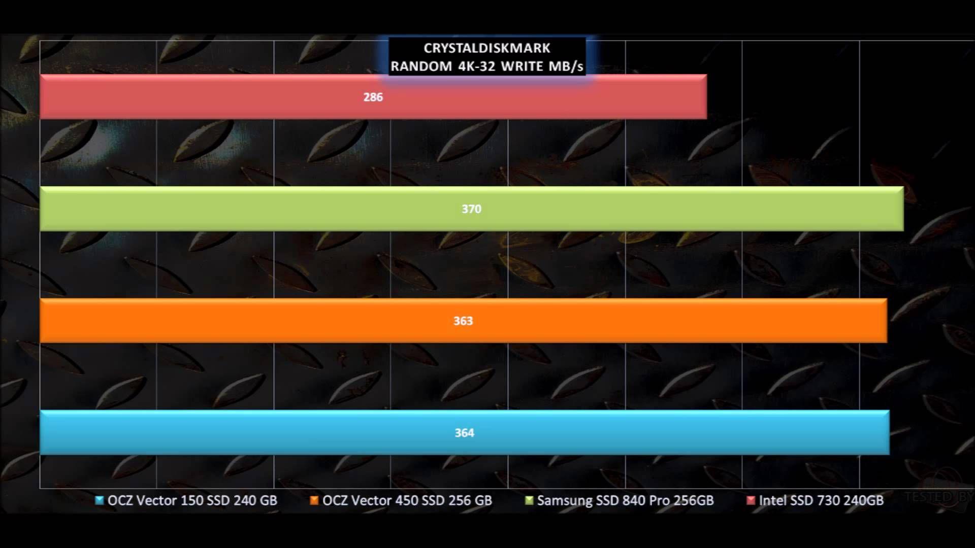 Intel Ssd 730 Vs Ocz Vector 150 Vs Ocz Vector 450 Vs Samsung Ssd 840 Pro Ssd Intel Samsung