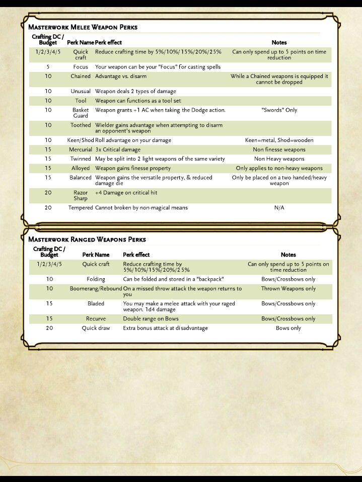 Pin By Best Concept Art From Games An On Races Dnd 5e Homebrew Dungeons And Dragons Homebrew Dnd