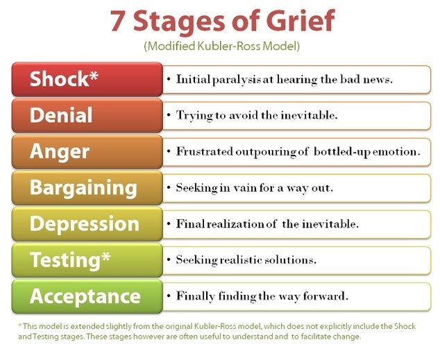 7 stages of grief - Now on to acceptance. Understanding it really ...
