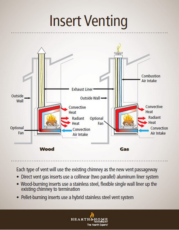 Fireplace Insert Venting Simplified Fireplace Inserts Gas