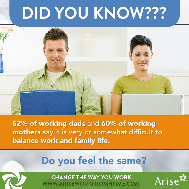 #DidYouKnow 50% Of Working Dads And 60% Of Working Mothers