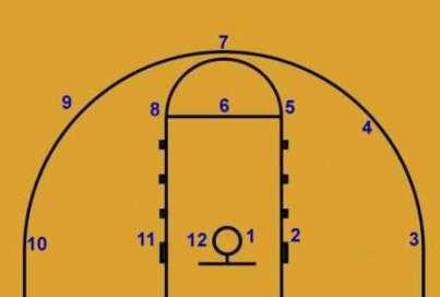 Around The World Shots Basketball Games Basketball Practice