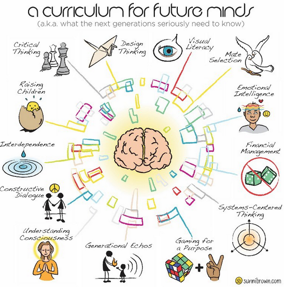 Impresionante Un Currículo En Prezi Mapas Mentales Curriculums Consejos De Finanzas
