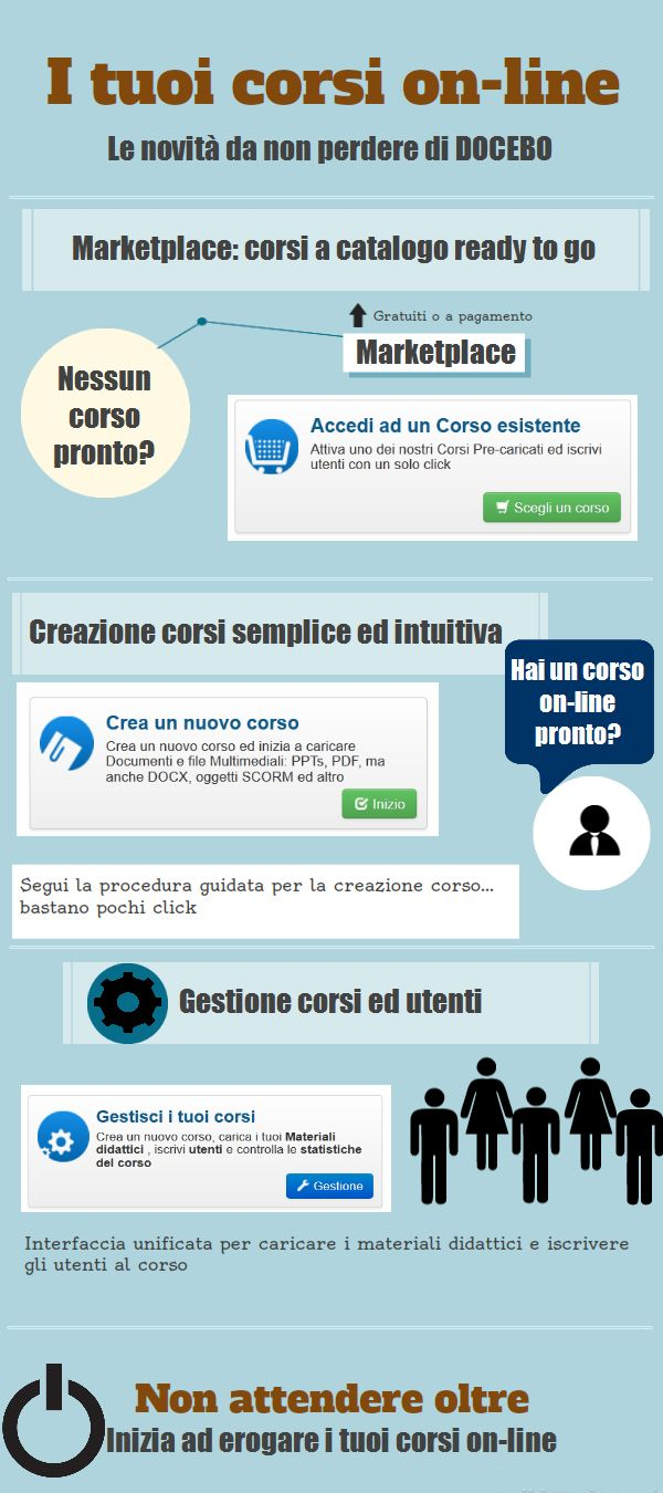 Docebo: creare corsi on-line o sfruttare il marketplace? L'importante è inziare!