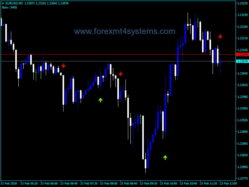 Forex Osma Filer Crossover Alert Indicator | Free Forex MT4