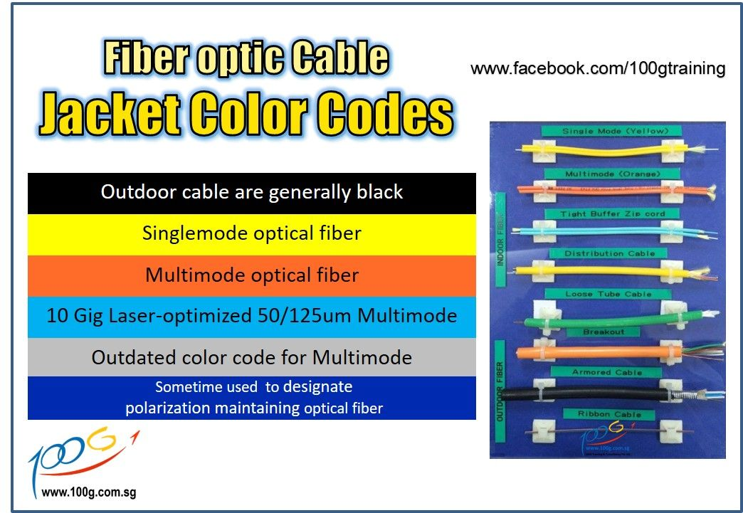 Fiber Optic Outdoor cables are generally black but premises cables ...