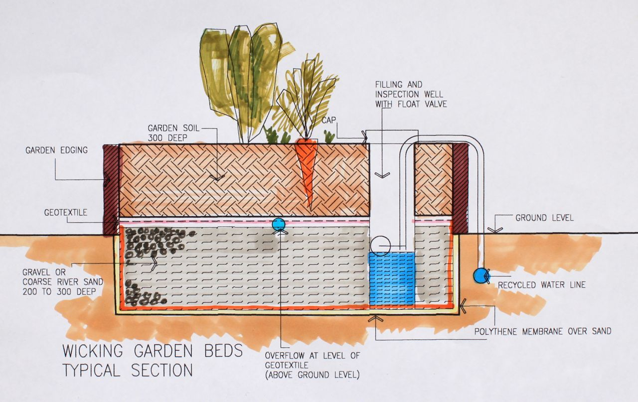 wicking beds are a very efficient method for growing veggies diagram by sage project  [ 1280 x 807 Pixel ]