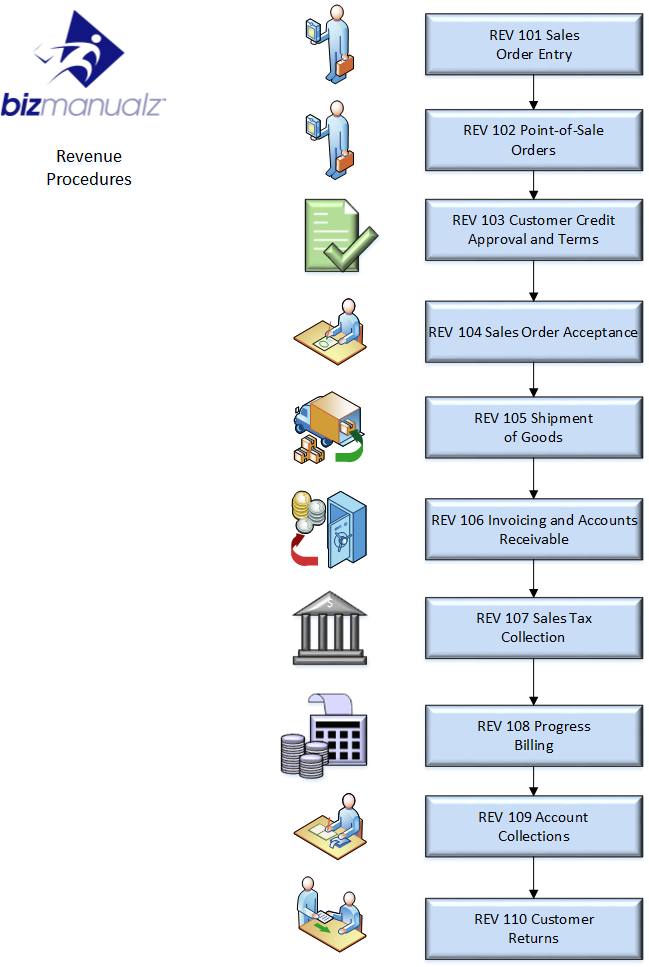 Revenue Cycle Process Map  Business Processes