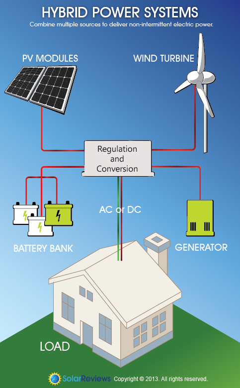 Solar Energy With A Side Of Wind Energie Solaire Economies D