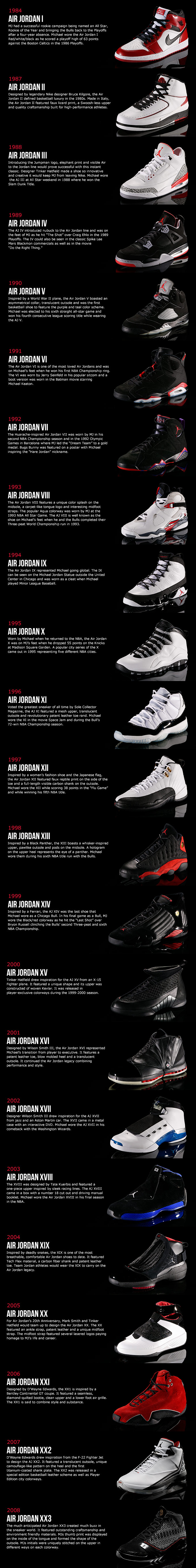 sports shoes 1f860 f406e History of Air Jordan Shoes
