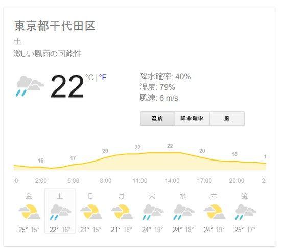 土曜日の天気 | A!@Atsuhiko Takahashi  (via http://attrip.jp/100916 )